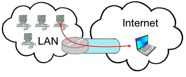 Uproszczony schemat tunelu między komputerem podłączonym do Internetu, a siecią LAN