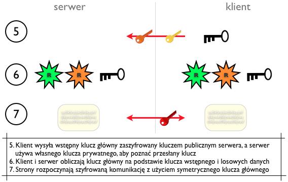 Schemat etapu nawiązywania połączenia SSL: ustalanie wspólnego klucza